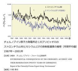 チェルノブイリ原子力発電所近くのプリピャチ川のストロンチウム90とセシウム137の放射能濃度の推移 1987年~2