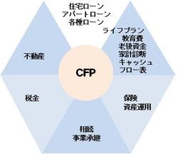 FPの6つの分野