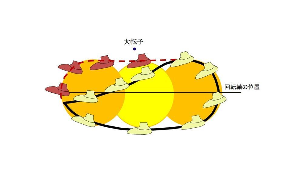 JPEGカールルイスの軌跡と楕円軌跡との比較