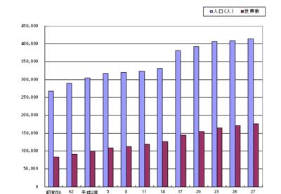 柏市の人口推移