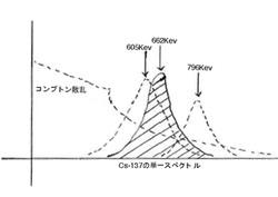 Cs137単一スペクトル.jpg