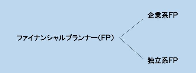 企業系FPと独立系FP