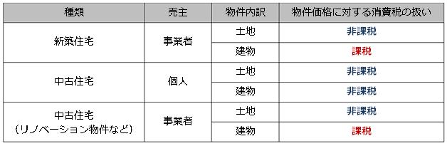 表(消費税と住宅)
