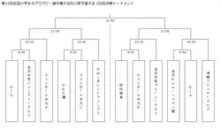 サントリーカップ石川 決勝トーナメント