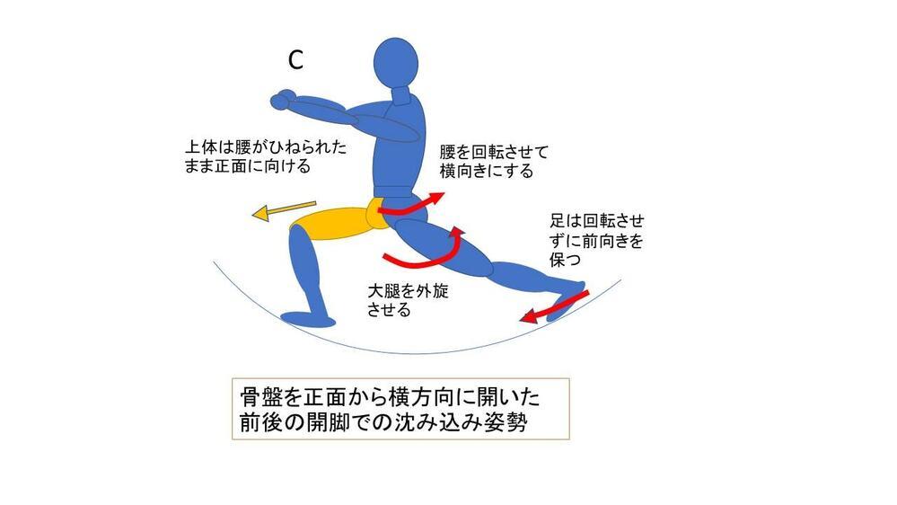 2膝上げ動作と視座腰上げ動作の図解2