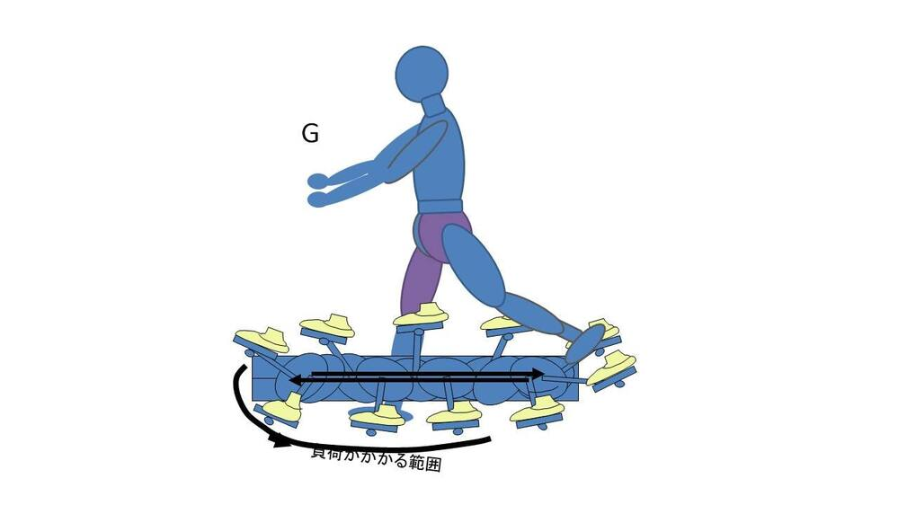 スプリントマシン軌跡上の人物動作図G