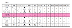 10th.suntory cup Hokuriku block対戦表.PNG