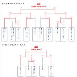 勧進帳カップ決勝トーナメント