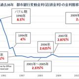 変動金利(店頭金利)過去35年推移