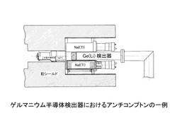 ゲルマニウム半導体検出器におけるアンチコンプトンの一例.jpg
